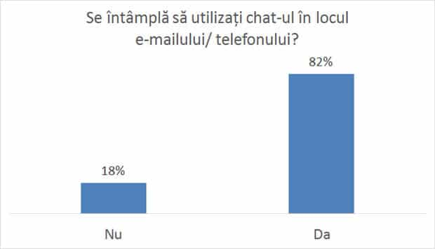 Chat vs e-mail