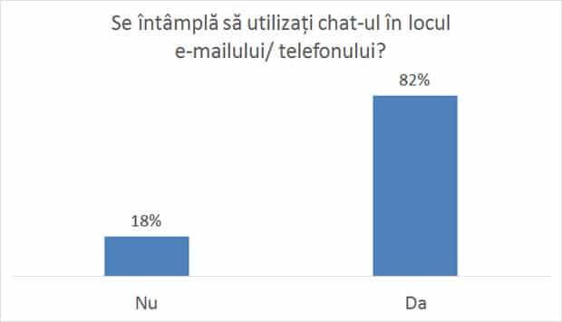 Chat vs e-mail