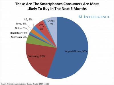 Utilizatorii de smartphone