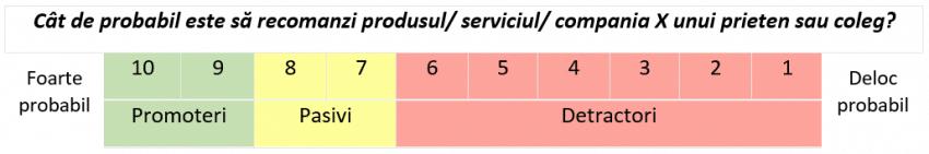 Nps - Net promoter score