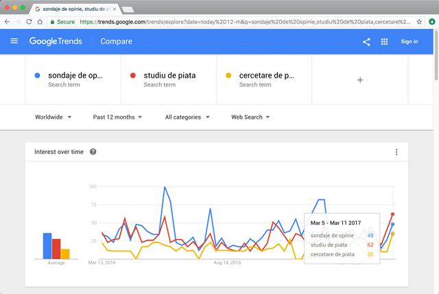 google-trends-pentru-studiu-de-piata