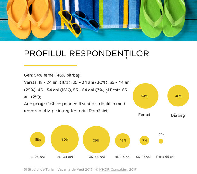 profilul-respondentilor-studiu-turism