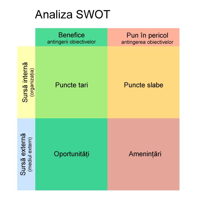 Analiza_SWOT