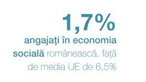 economia-sociala-romania