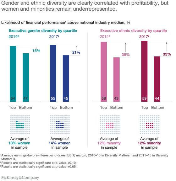 In the original research, using 2014 diversity data, we found that companies in the top quartile for gender diversity on their executive teams were 15 percent more likely to experience above-average profitability than companies in the fourth quartile. In our expanded 2017 data set this number rose to 21 percent and continued to be statistically significant.