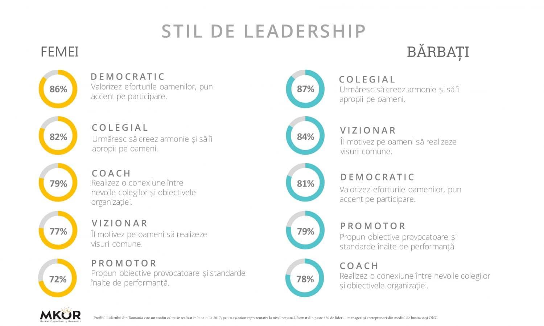 stil-leadership