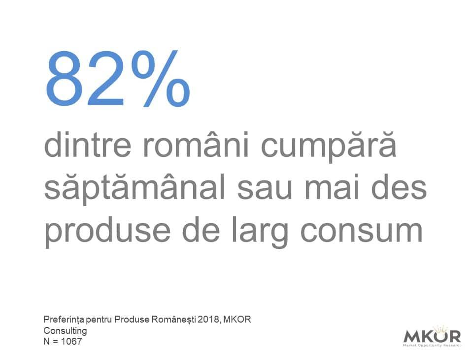 82% dintre romani cumpara saptamanal