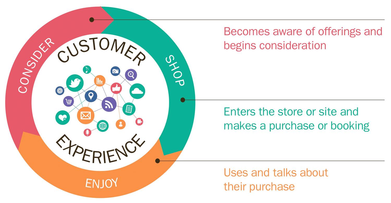 experienta-consumatorului