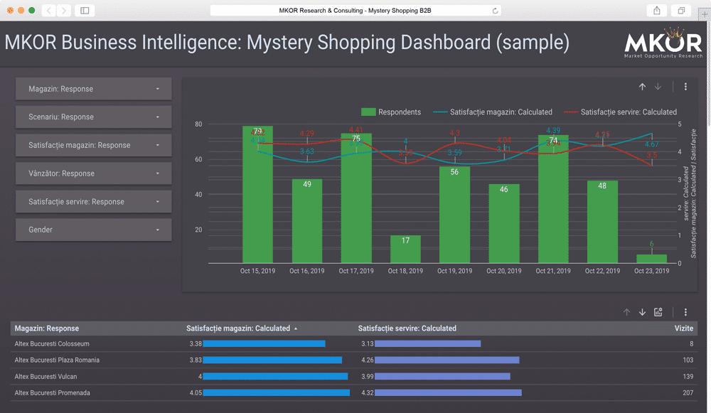 business-intelligence-mystery-shopping-b2b