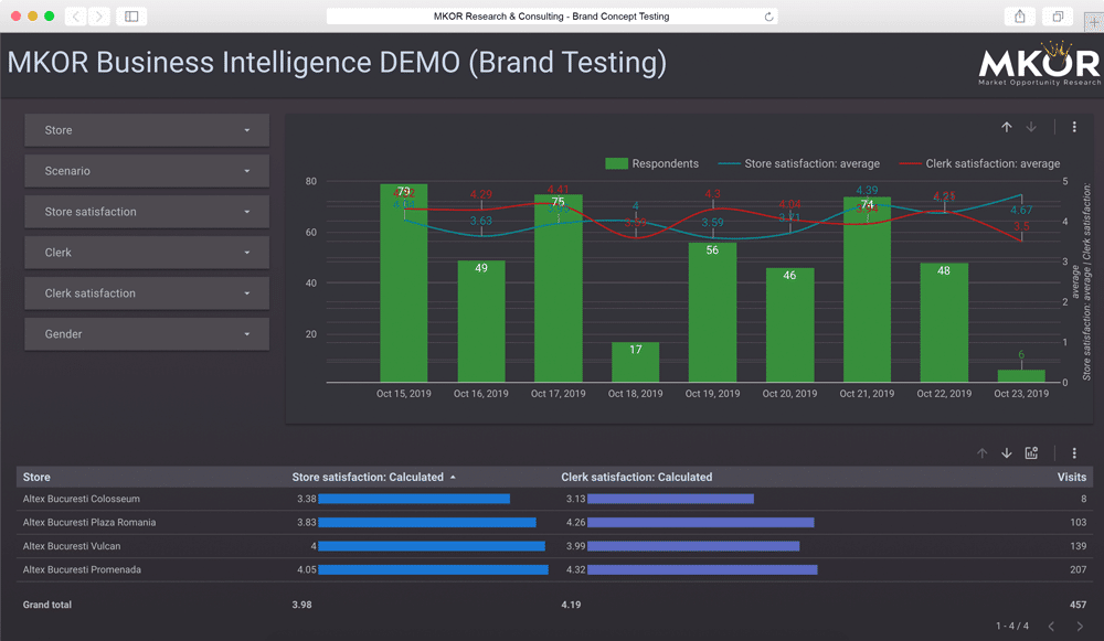brand-concept-testing-dashboard