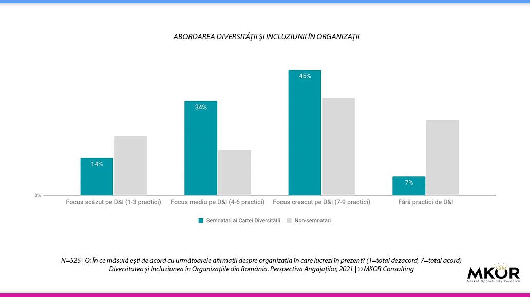 abordare-diversitate-incluziune-organizatii-studiu-mkor-2021