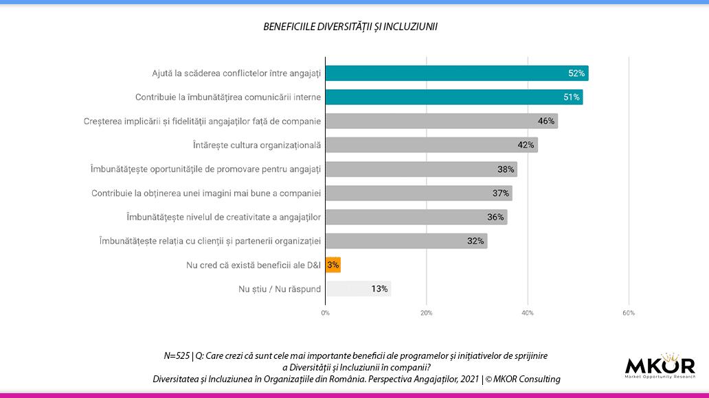 beneficii-diversitate-incluziune-angajati-mkor-2021