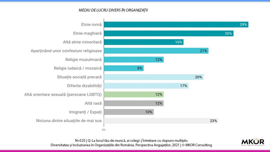 mediu-de-lucru-divers-studiu-mkor-2021