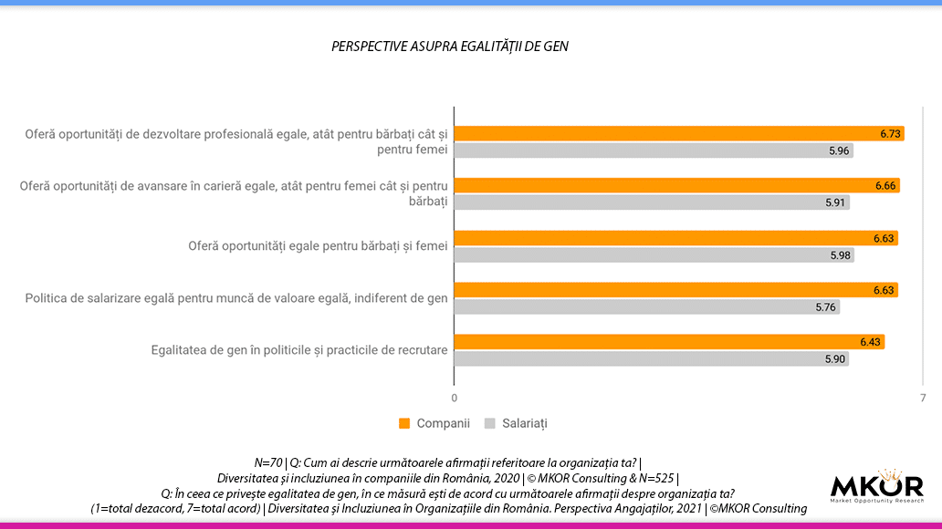 perspective-egalitate-gen-organizatii-vs-angajati-mkor-2021